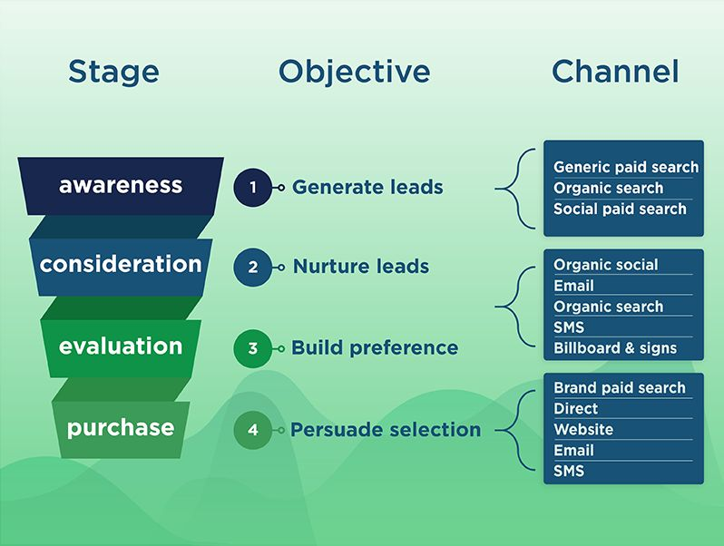 Funnel with different stages in the sales cycle