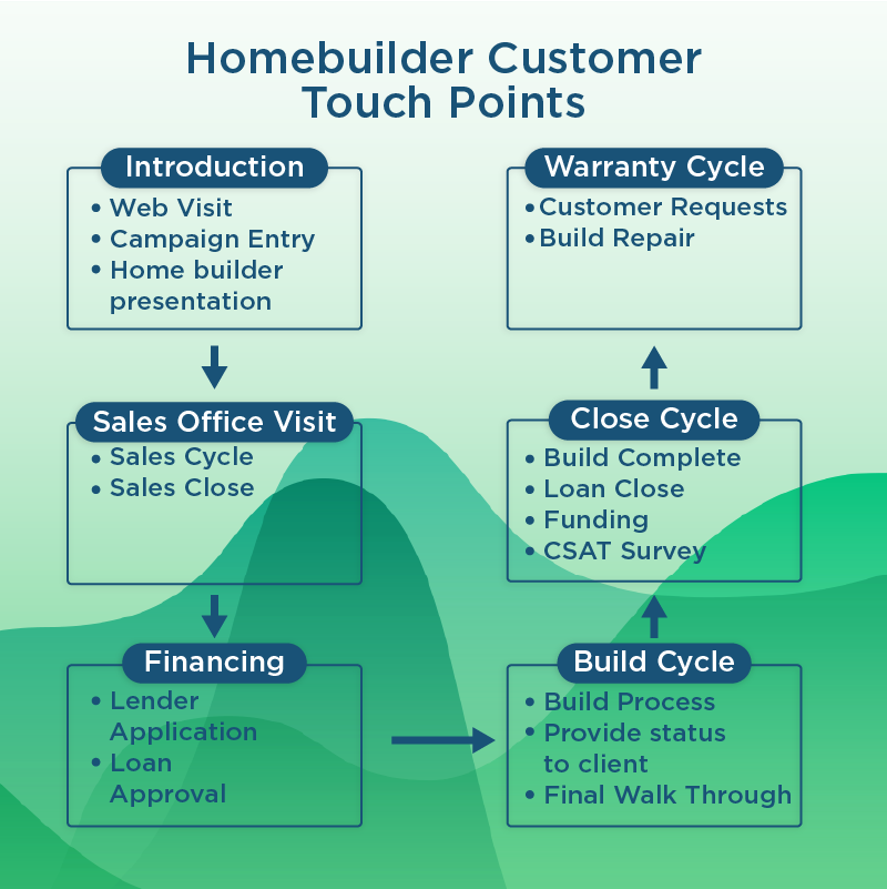 Home builder customer touch points