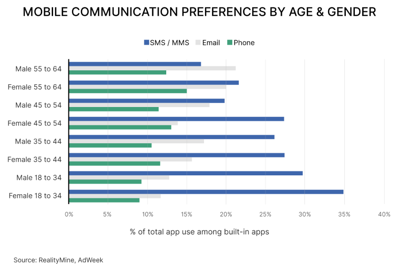 Mobile communication preferences by age & gender Chart