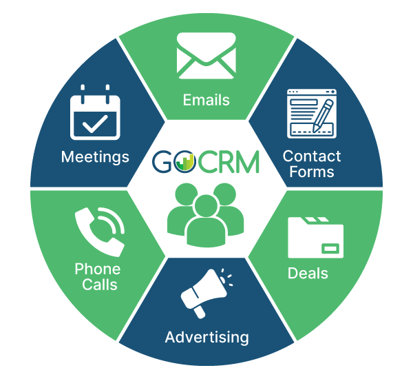 visualization of CRM software