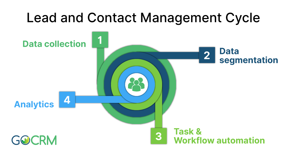 Lead and Contact Management Cycle graphic