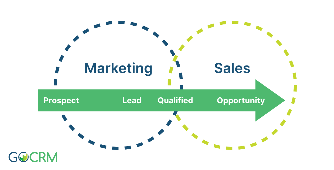 crm-for-marketing-graph-1