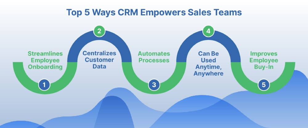 Visualization of top 5 ways a CRM empowers sales teams