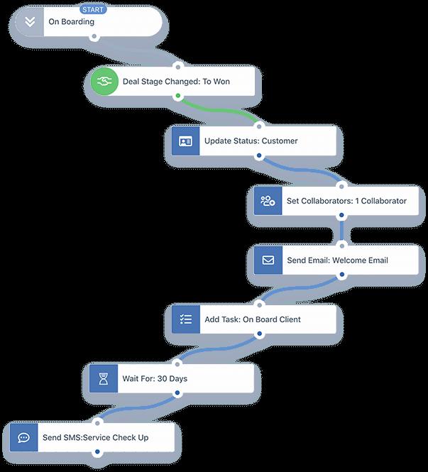 Automate dozens of tasks