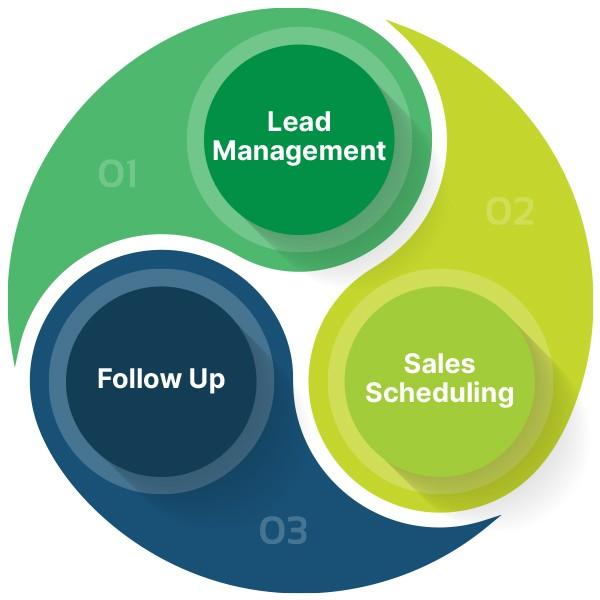 CRM Success diagram - 1) Lead management, 2) Calls Scheduling, 3) Follow Up