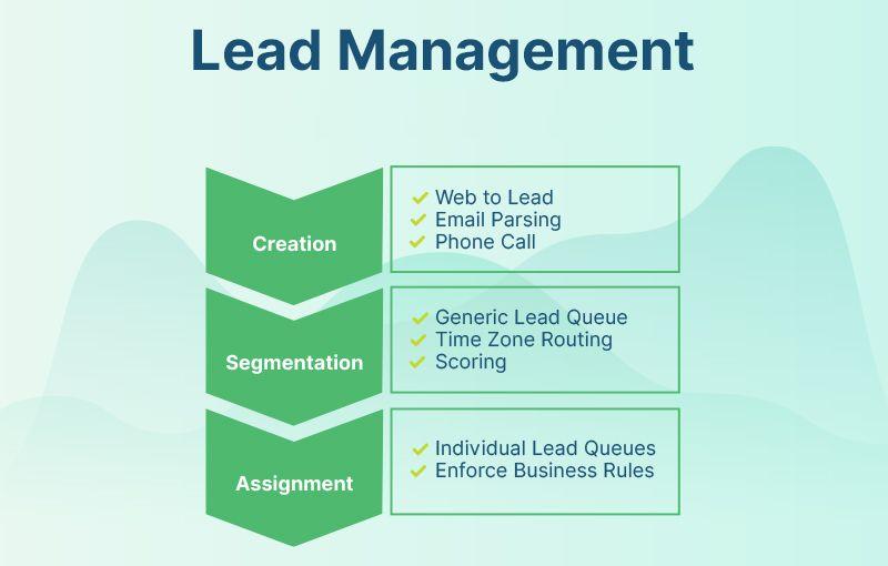 Lead management flow