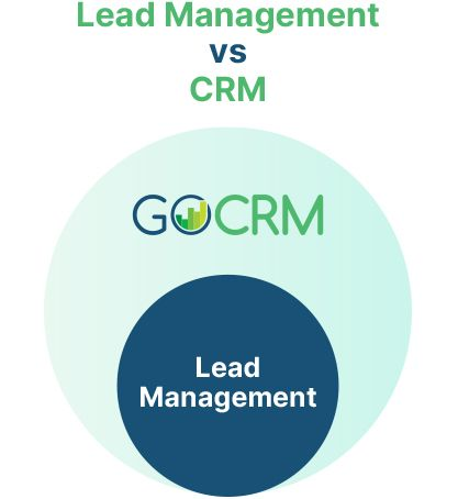 Mortgage CRM and Lead management relationship