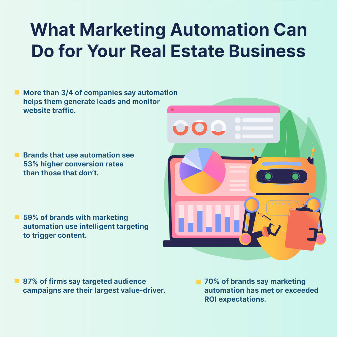 Marketing automation stats