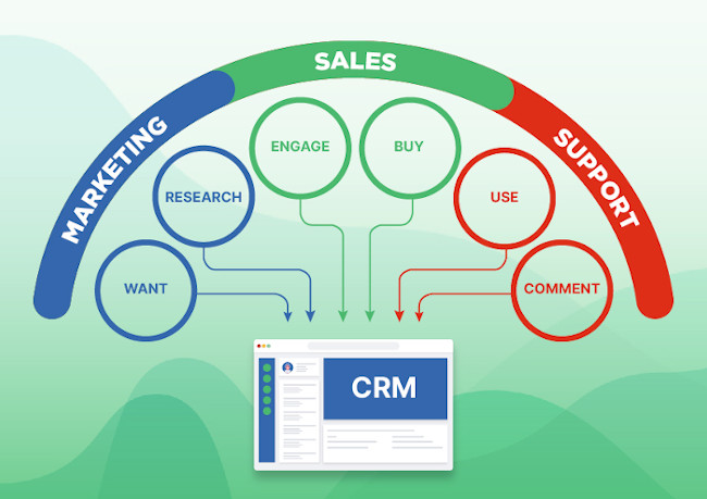 CRM Strategic planning - stakeholders view