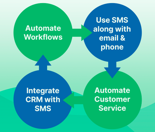 How to get started with SMS Marketing automation